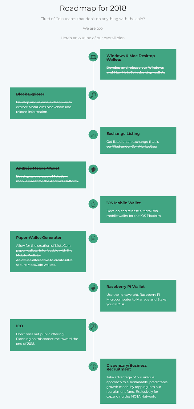Cannabis Crypto-currency MotaCoin Roadmap